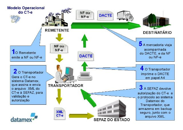 Diagrama de funcionamento do CT-e