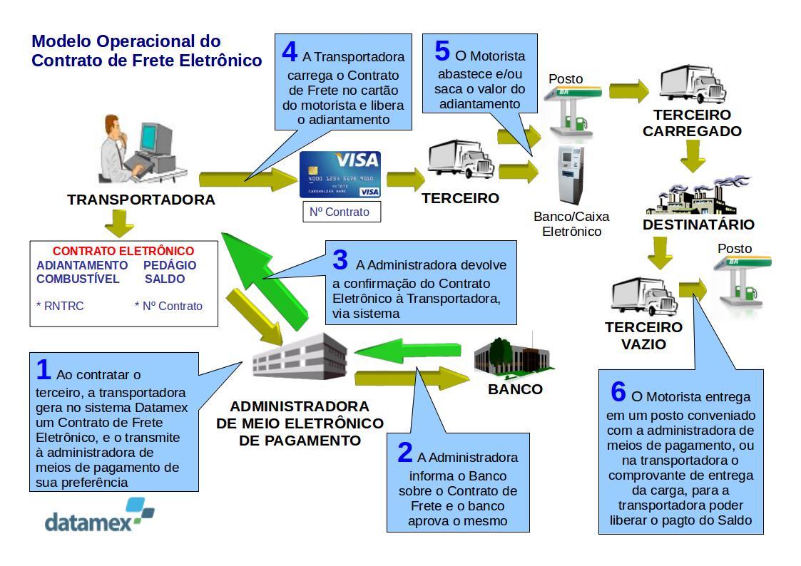 Emissão do Contrato de Frete, CIOT e ciot gratuito